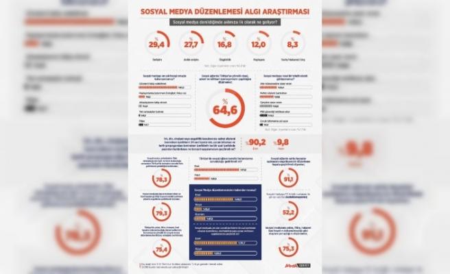 """Sosyal medya"""" bu kez araştırma gündemi oldu"""