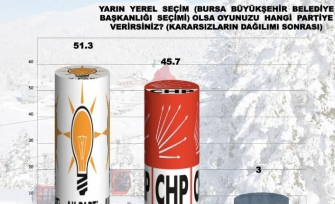 Bursa'daki hizmet karnesi