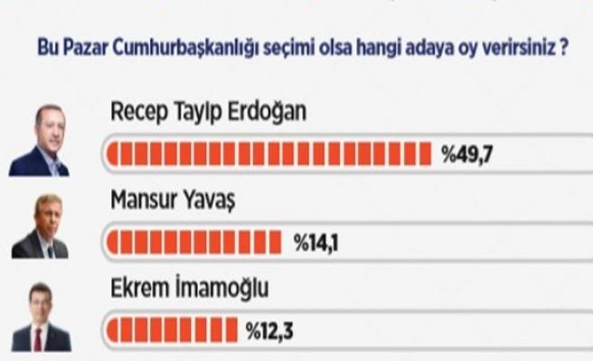 """Yüzde 49,7 Cumhurbaşkanlığı için """"Erdoğan"""" dedi"""