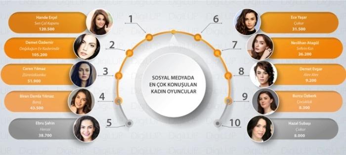 Sosyal Medyada Kıyasıya Yarış! Demet Özdemir mi Hande Erçel mi?
